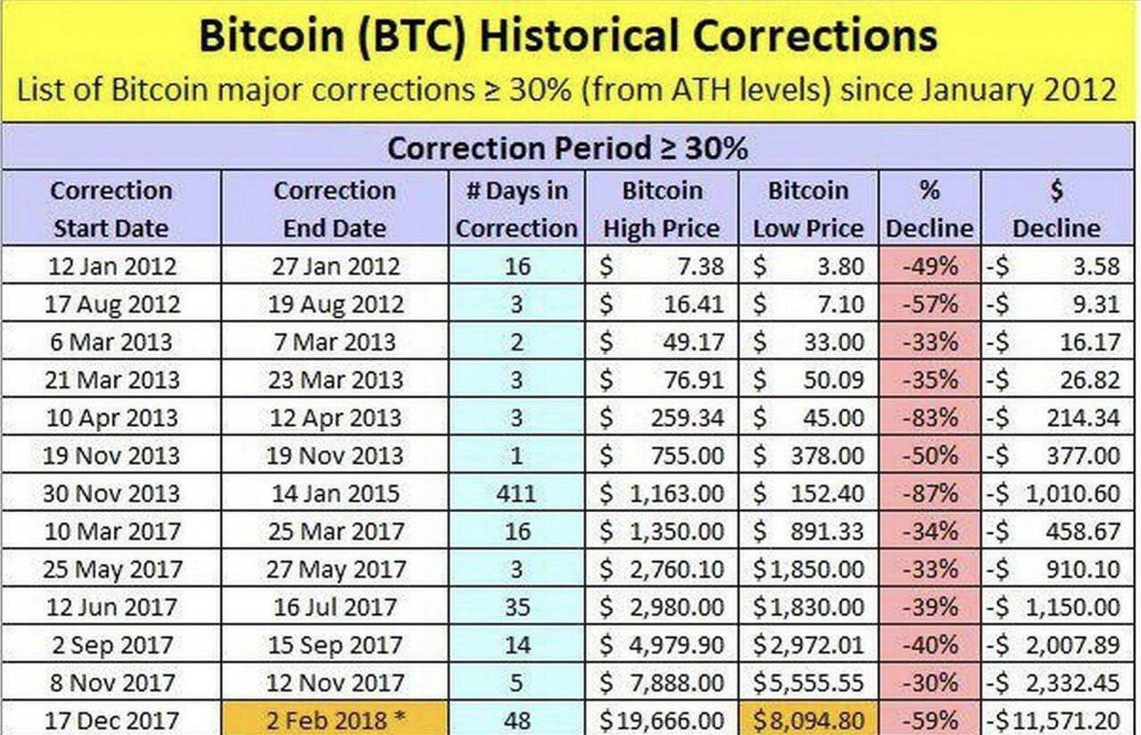 bitcoin crash tőzsde