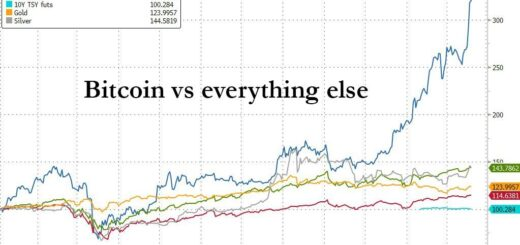bitcoin vs all assets